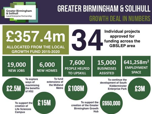 Greater Birmingham & Solihull LEP